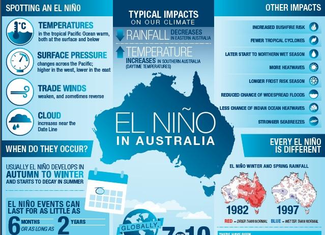 El Nino 2