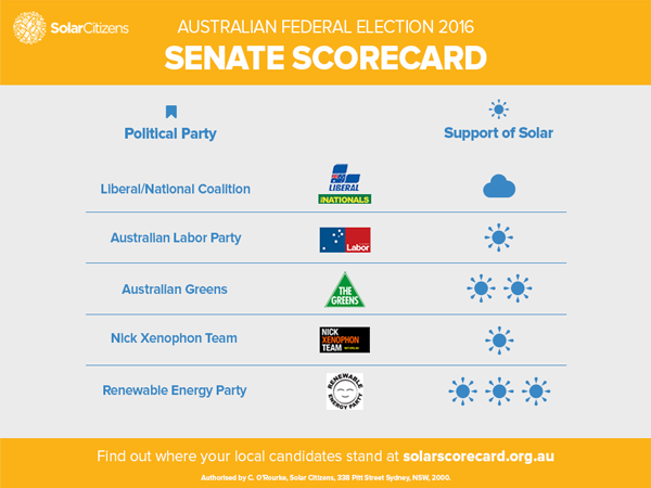 election-scorecard