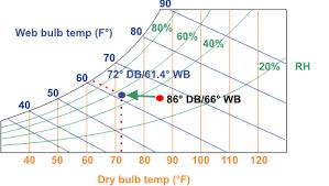 wet-bulb-chart