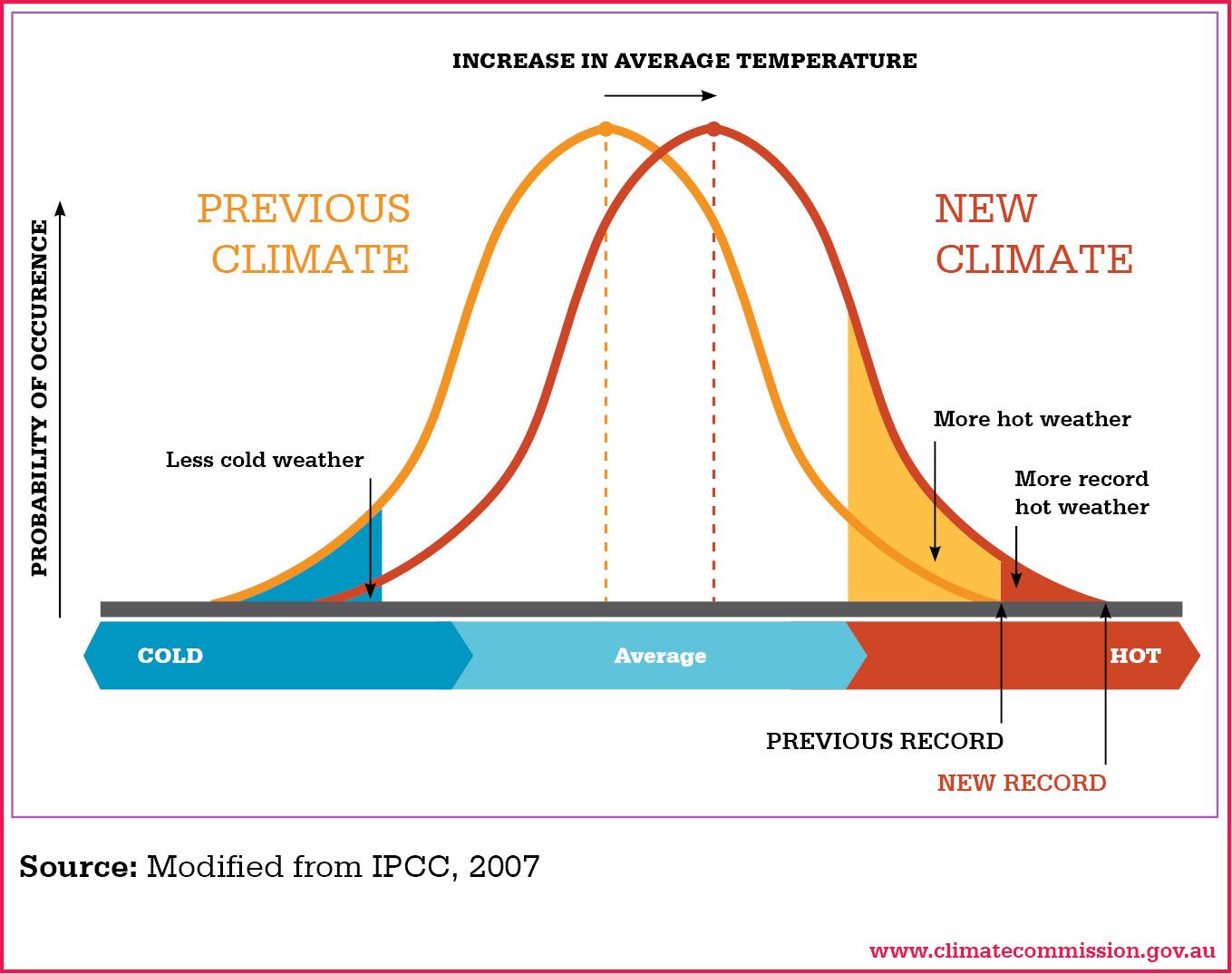 Bell-curve CC