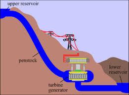 pumped hydro