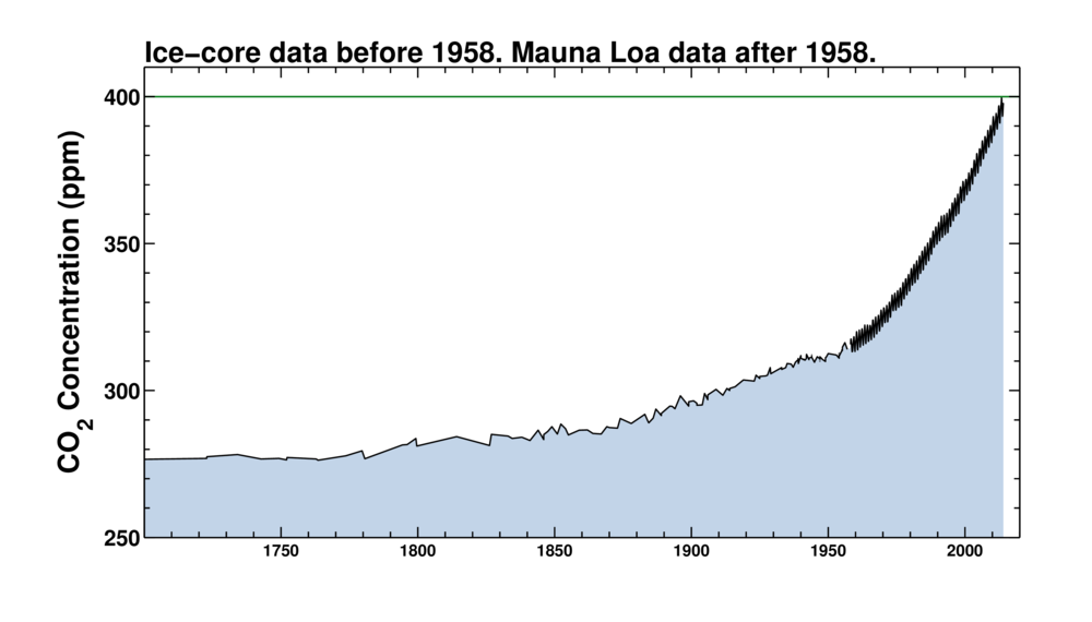 Ice Cores and Keeling Curve