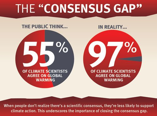 Climate Meme Consensus